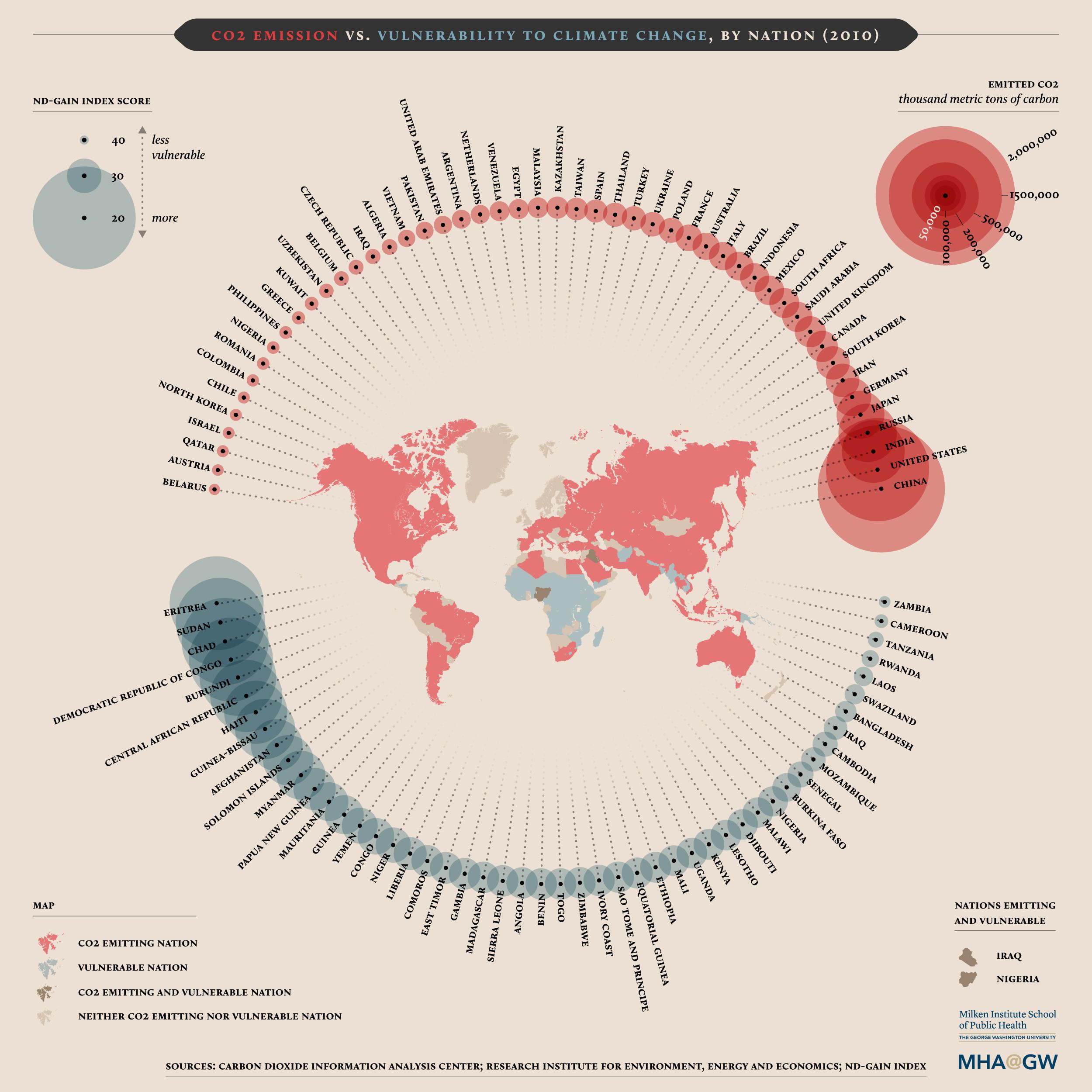 co2 uitstoot en de kwetsbaarheid van klimaat verandering