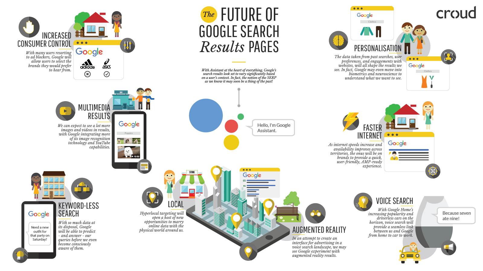 De toekomst van Google zoekresultaten