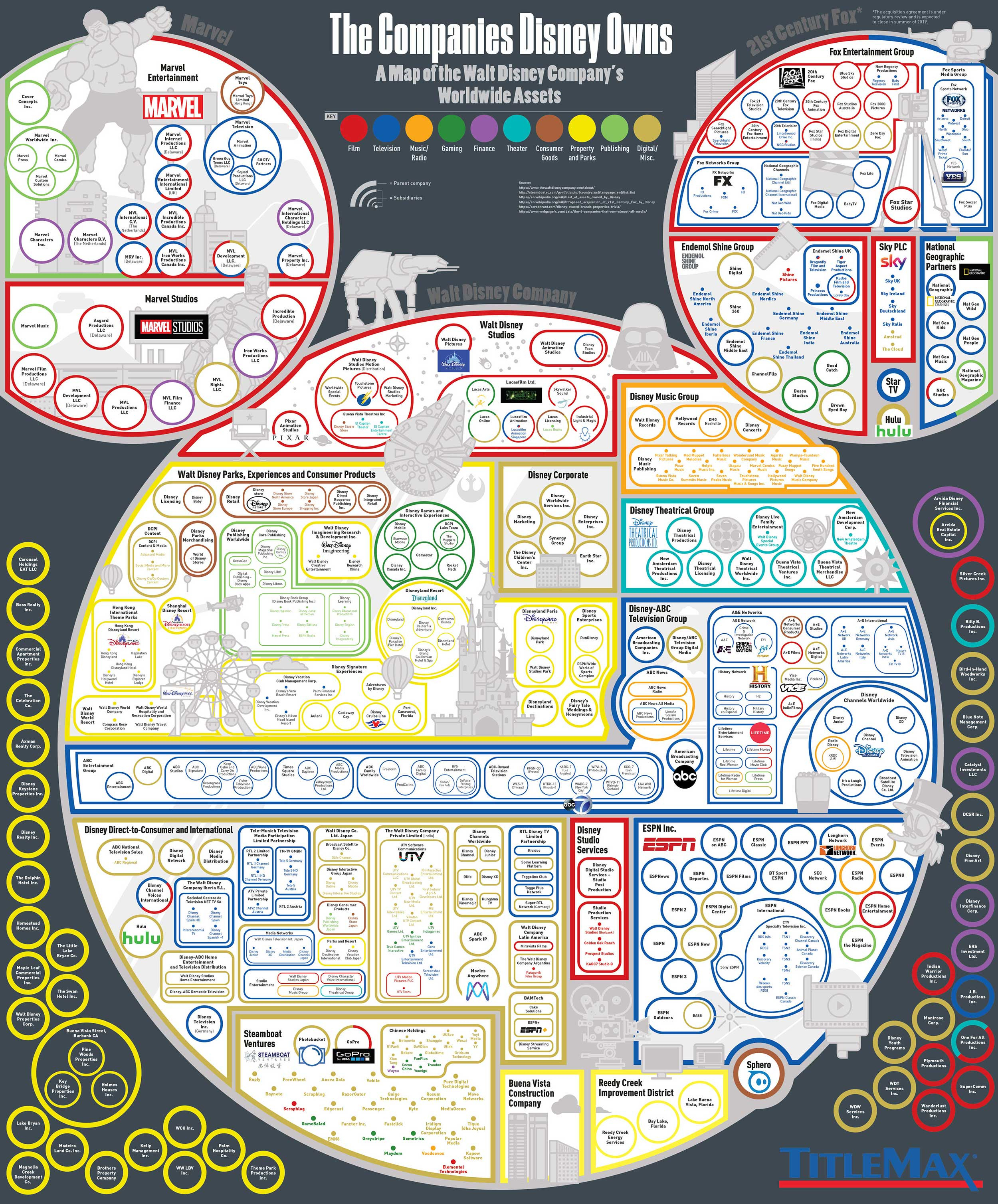 infographic de vele bedrijven van Disney
